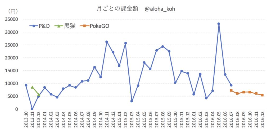 スマホゲームへの課金額の変遷グラフ